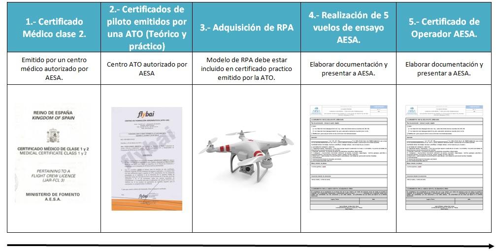 certificador operador aereo rpa aesa