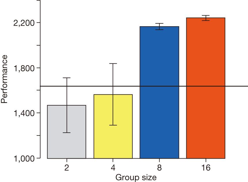 Rendimiento (en unidades arbitrarias) de la punta de flecha (tarea simple) al final del juego, en función del tamaño del grupo.