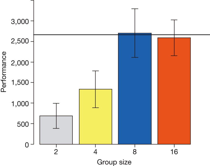 Rendimiento (en unidades arbitrarias) de la red (tarea compleja) en función del tamaño del grupo.