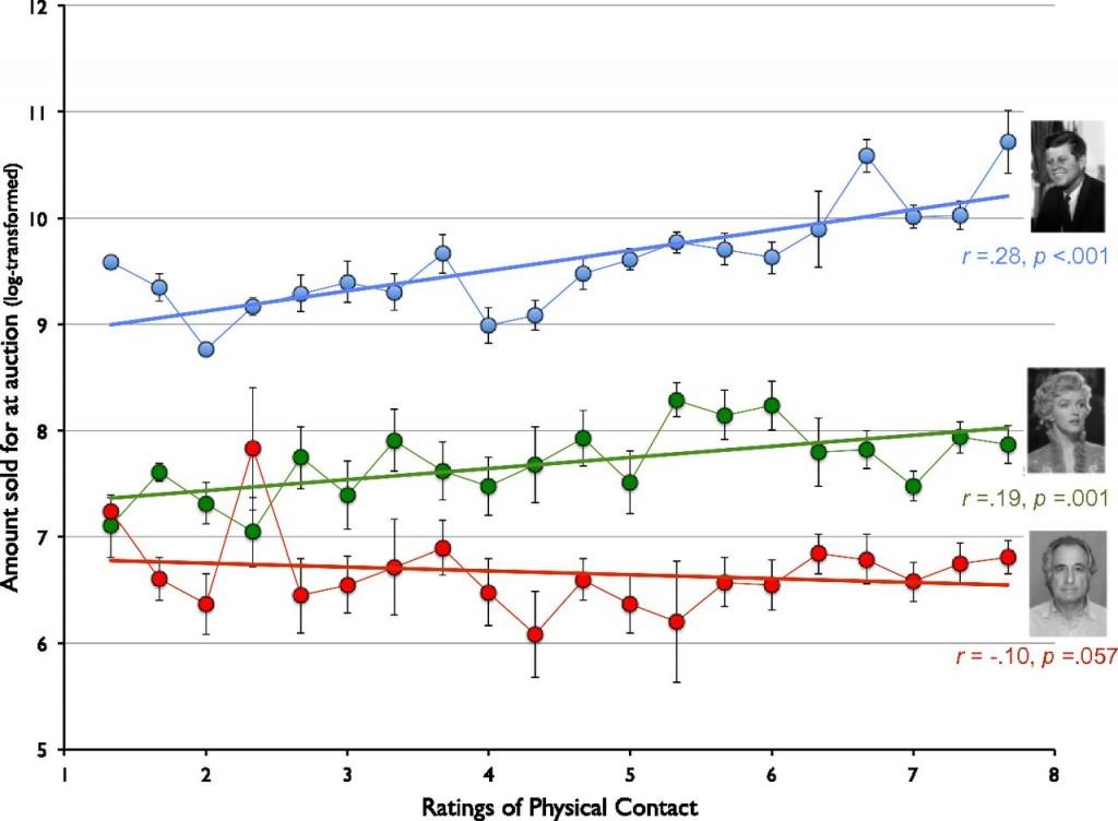Precio pagado en la subasta por diferentes objetos en función del grado de contacto físico percibido (con los objetos) para tres personajes (azul: JFK; verde: MM; rojo: BM)