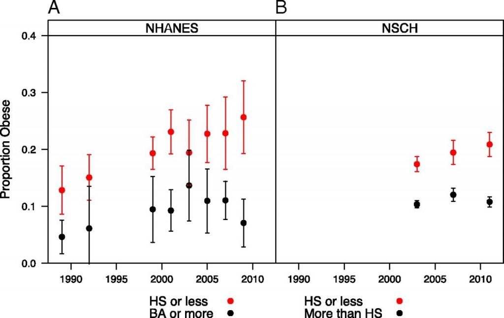 Variación a lo largo del tiempo de la prevalencia de obesidad en adolescentes norteamericanos según dos encuestas nacionales de salud pública (en rojo los de bajo nivel socioeducativo, y en negro los de alto nivel)