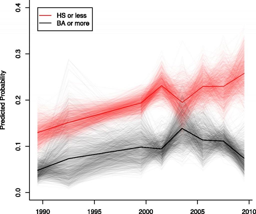 Variación de la prevalencia de la obesidad en adolescentes norteamericanos de familias de alto (líneas negras) y bajo (líneas rojas) nivel socioeducativo [las líneas finas son tendencias simuladas, y las dos gruesas son las medias para cada clase social]