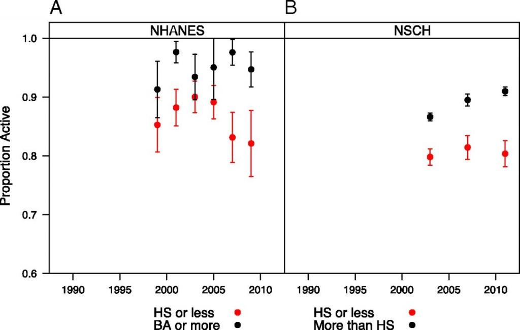 Porcentaje de adolescentes que han desarrollado alguna actividad física en las últimas semanas (rojo y negro como en las figuras anteriores)