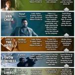 Warner Bros. quiere una secuela de 'ORIGEN'