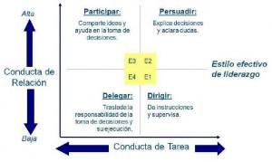 Fig. 1 liderazgo-situacional11