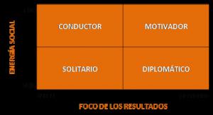 Fig.2 Estilos de interacción