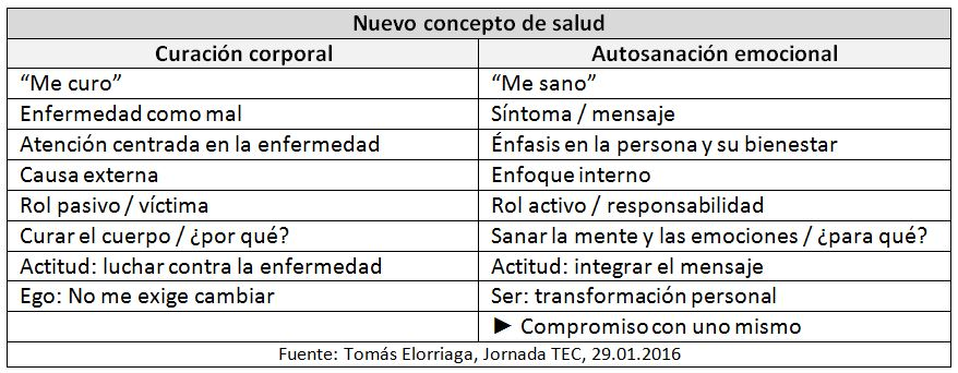Elorriaga_nuevo concepto salud