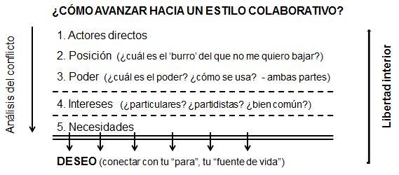 Reconciliacion_estilo colaborativo