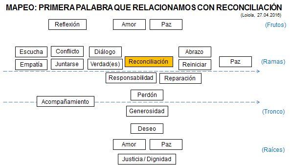 Reconciliacion_mapeo