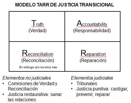 Reconciliacion_modelo TARR