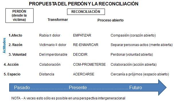 Reconciliacion_propuesta