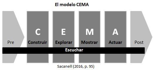 modelo-cema