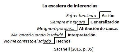 modelo-cema_escalera-de-inferencias
