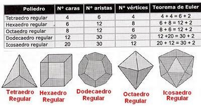 poliedrosregulares