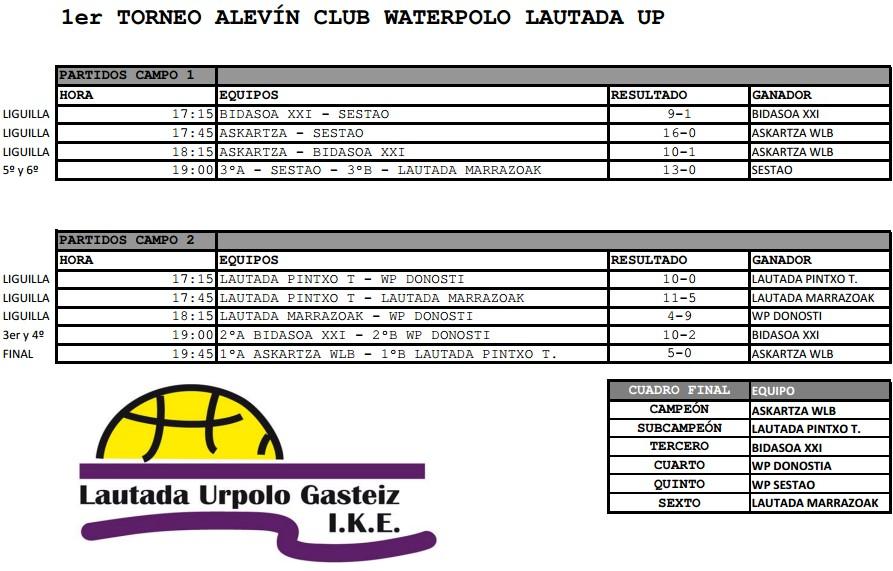 resultados_Lautada_UP