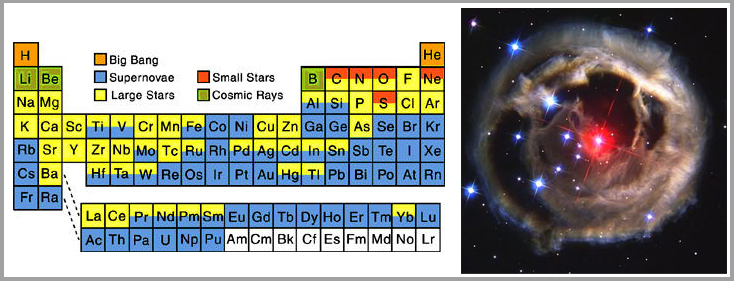Arn astronoma nucleosintesis estelar versin coloreada de la tabla peridica mostrando el origen de los diferentes elementos qumicos urtaz Gallery
