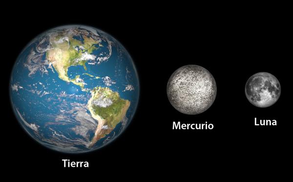 Mercurio | Astronomía